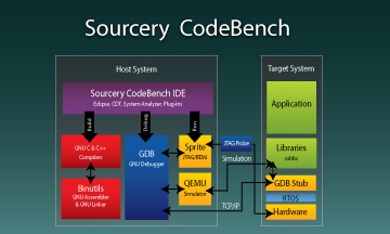 Sourcery CodeBench