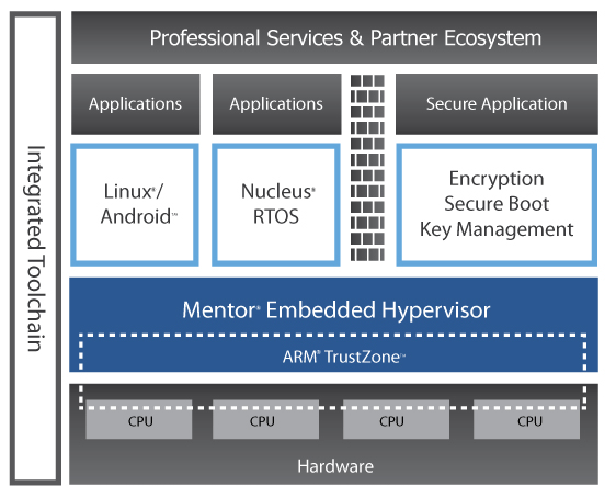 Mentor Embedded Hypervisor and ARM Trust Zone