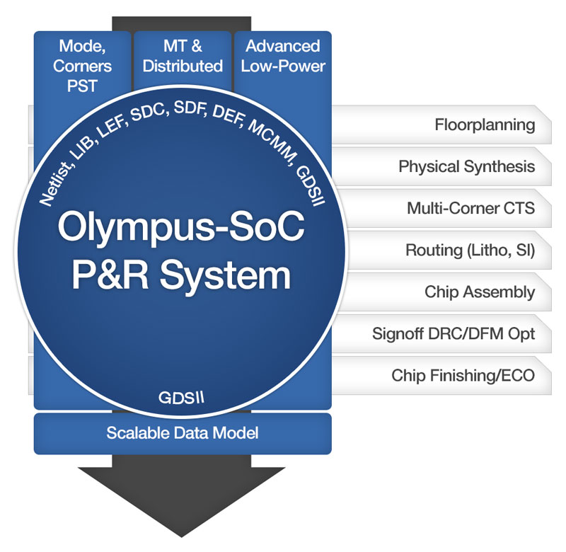 Olympus-SoC