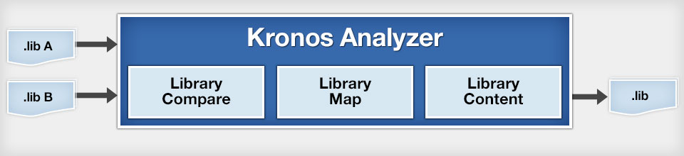 Kronos Analyzer