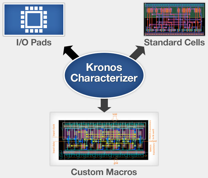 Kronos Characterizer