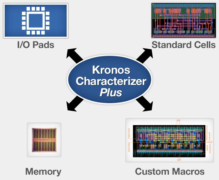 Kronos Characterizer