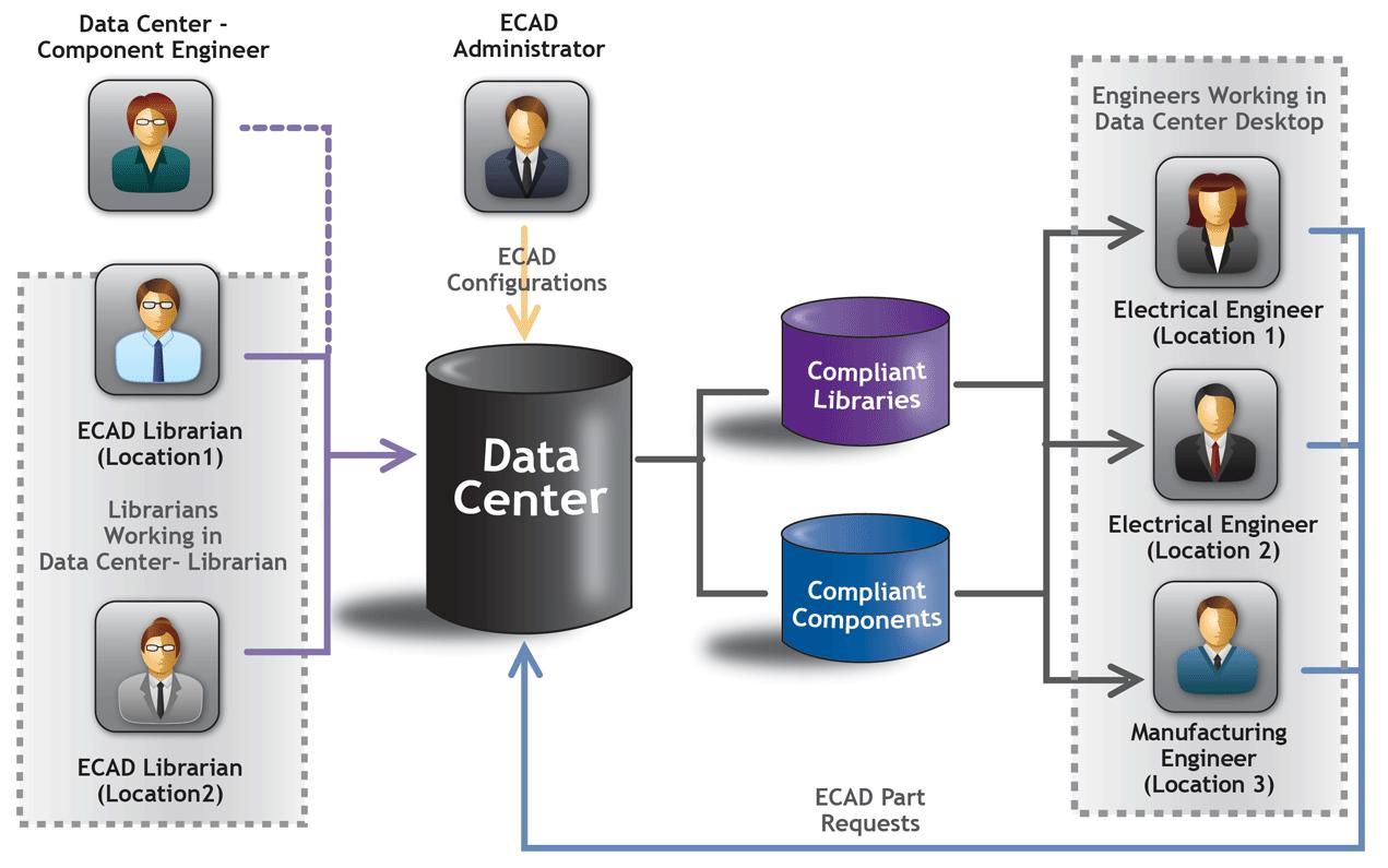 エンタープライズ環境にも対応できるライブラリ管理機能