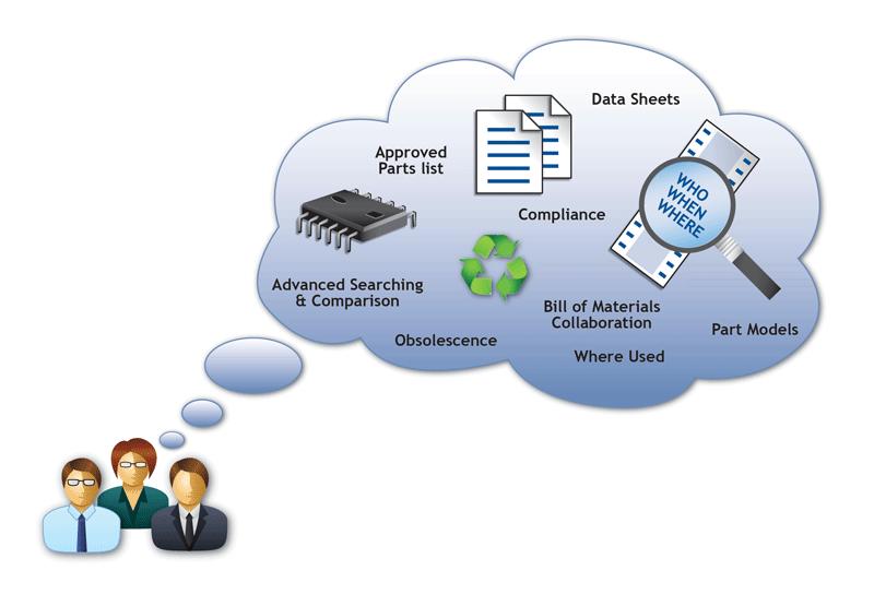 部品選択を含む部品情報の管理を合理化