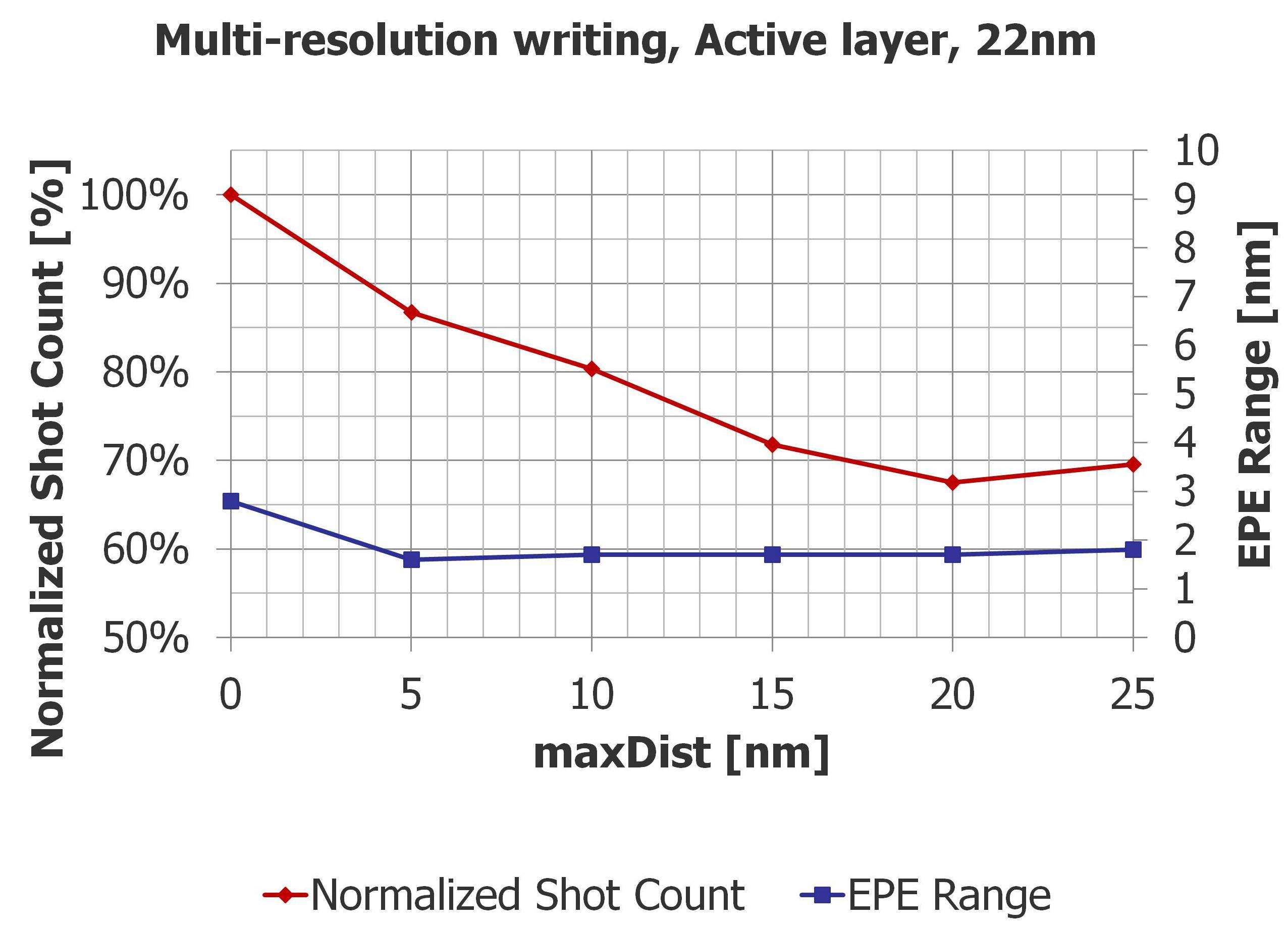 Reducing Mask Write-Time—Which Strategy is Best?
