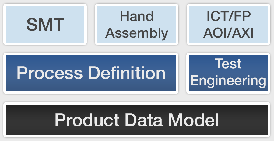 product data model
