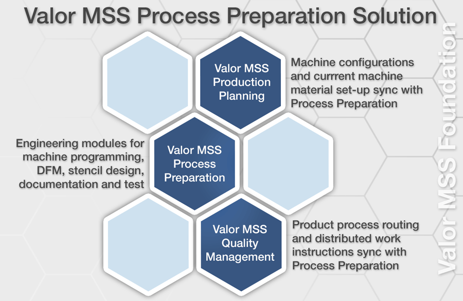 valor mss process